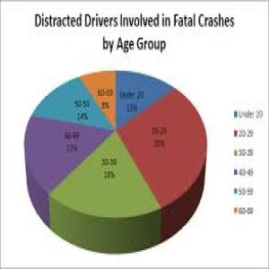 Distracted Driver Stats